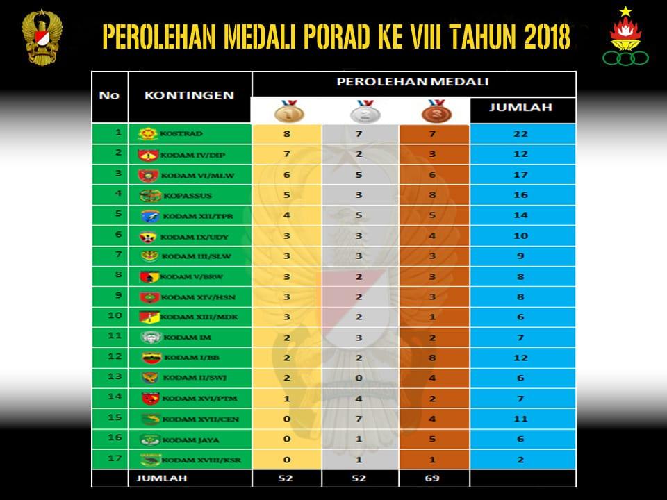 PEROLEHAN MEDALI PORAD KE VIII TAHUN 2018