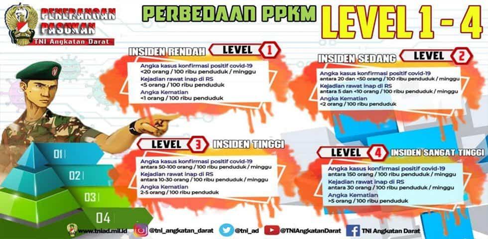 Perbedaan PPKM Level 1 – 4